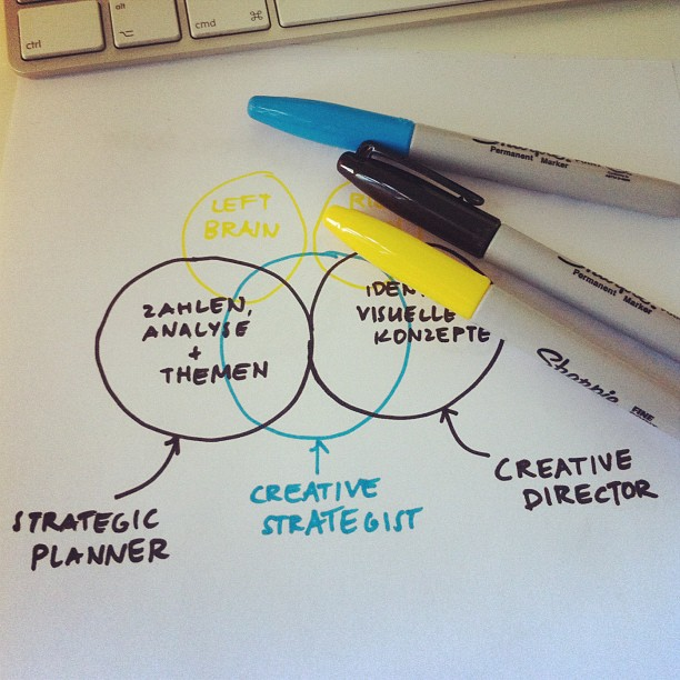 Creative Strategists.